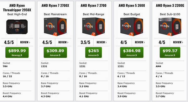 不考虑游戏 最佳桌面处理器排行榜AMD全胜 英特尔全体出局的照片 - 2
