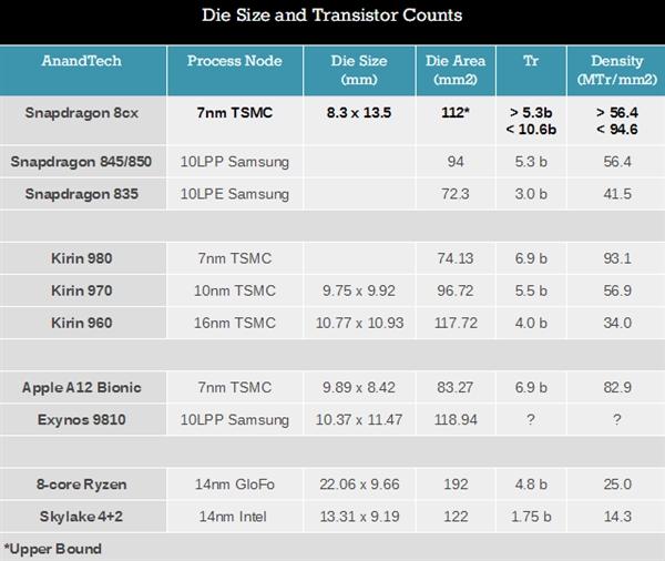高通7nm骁龙8cx芯片面积估算:快赶上Intel 14nm四核了的照片 - 2