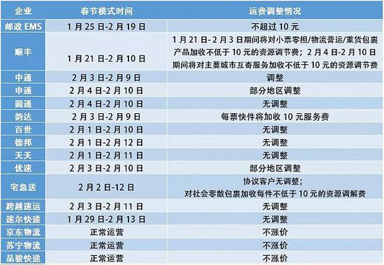 "EMS、顺丰、三通一达等16家快递企业""春节模式""出炉的照片"