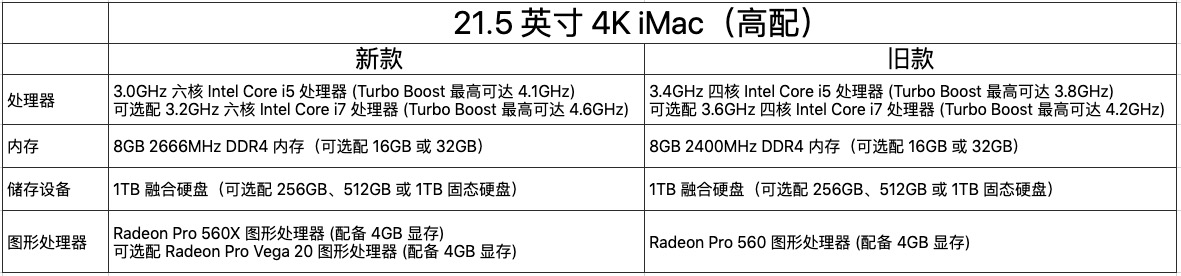 新款iMac发布 – 两倍性能提升,可选配Vega显卡的照片 - 10