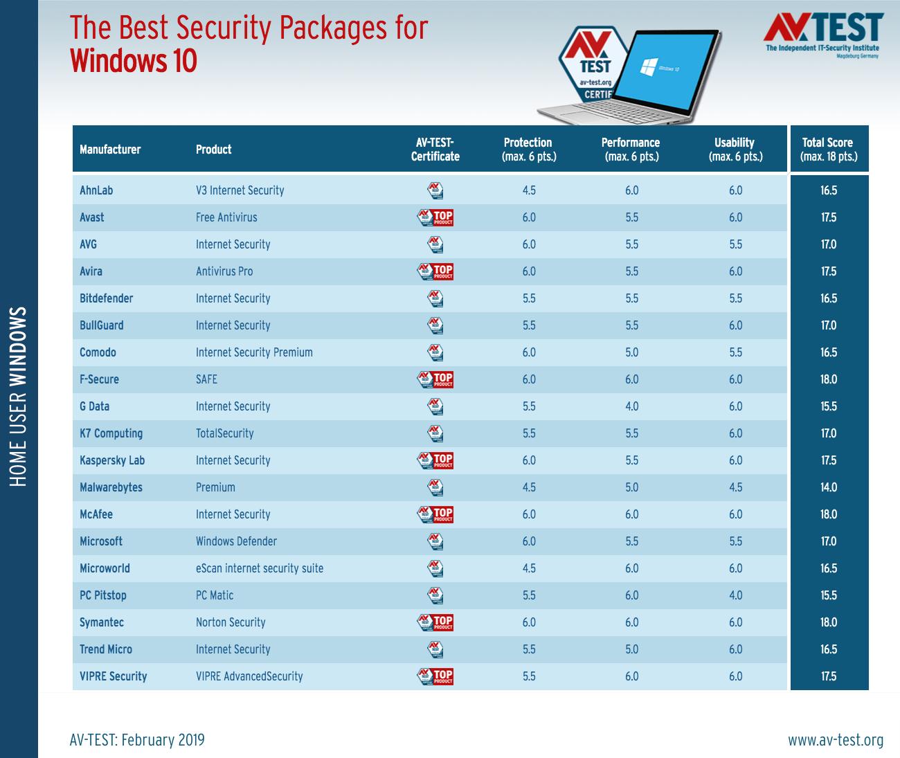 AV-TEST评选适用于家庭用户的最佳Win10防病毒软件的照片 - 2