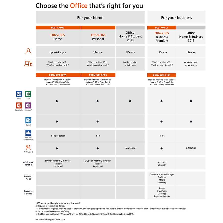 Office 2019 家庭版 学生版 专业增强版 办公软件 正版的照片 - 2