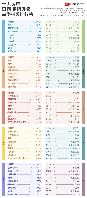 中国美食之都到底在哪?饿了么:成都长沙只能排第二的照片 - 3