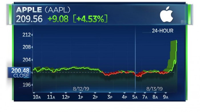 美国延迟对手机等部分产品征收10%额外关税 苹果股价大涨的照片 - 2