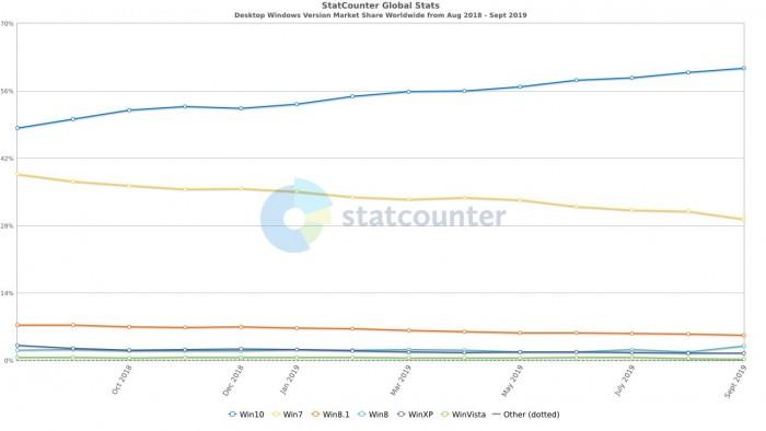 Win10渐入佳境 Win7的市场占有率开始明显下降的照片 - 2