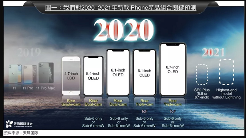 郭明錤预测苹果明年将发5款iPhone,其中4款支持5G