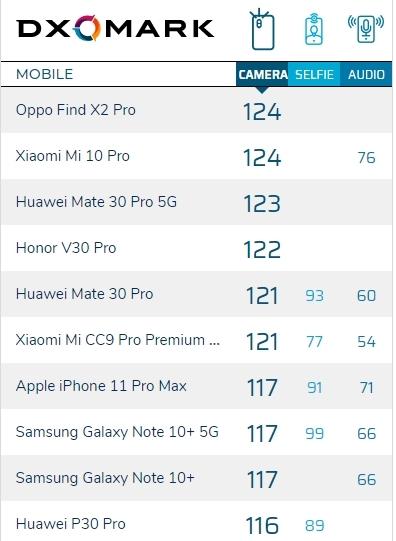 """为了抢865首发 小米10 Pro在DXO测试中""""提前交卷""""了的照片 - 3"""