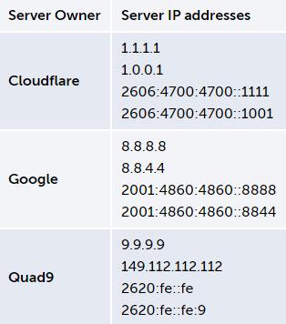 如何启用Win10的DNS over HTTPS功能?的照片 - 2