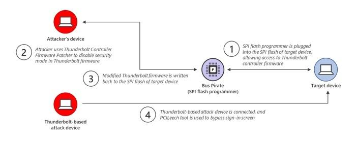 Win10安全核心可帮助PC抵御Thunderspy攻击的照片 - 2