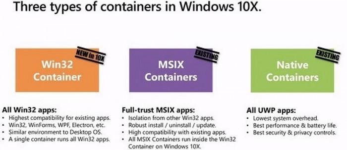 Win10X确认支持Win32应用 但性能还需要优化的照片 - 2