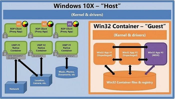 Win10X确认支持Win32应用 但性能还需要优化的照片 - 3