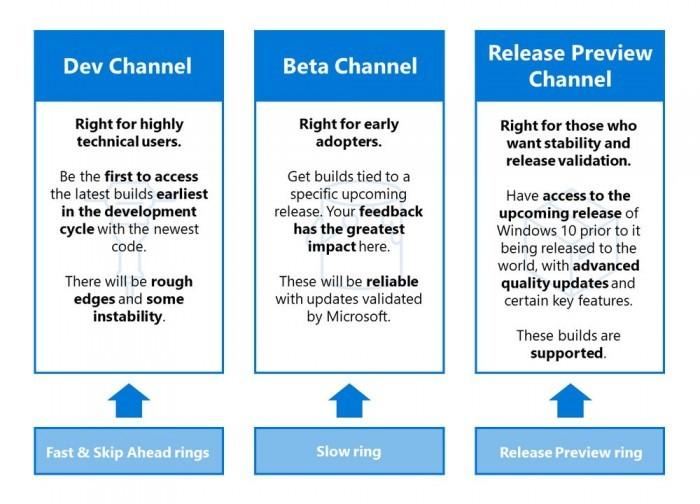 Windows Insider现启用Dev/Beta/Release Preview新名称的照片 - 2