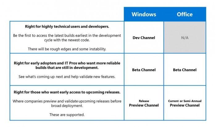 Windows Insider现启用Dev/Beta/Release Preview新名称的照片 - 3