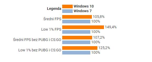 是时候放弃Win7了,Win10游戏性能领先最多49%的照片 - 2
