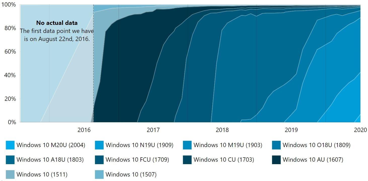 2020年5月更新现已安装在7%的Win10 PC上的照片 - 3