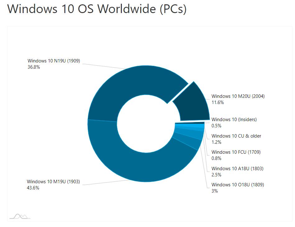 Win10 2020年5月更新版占据了超过11%的市场份额的照片 - 2