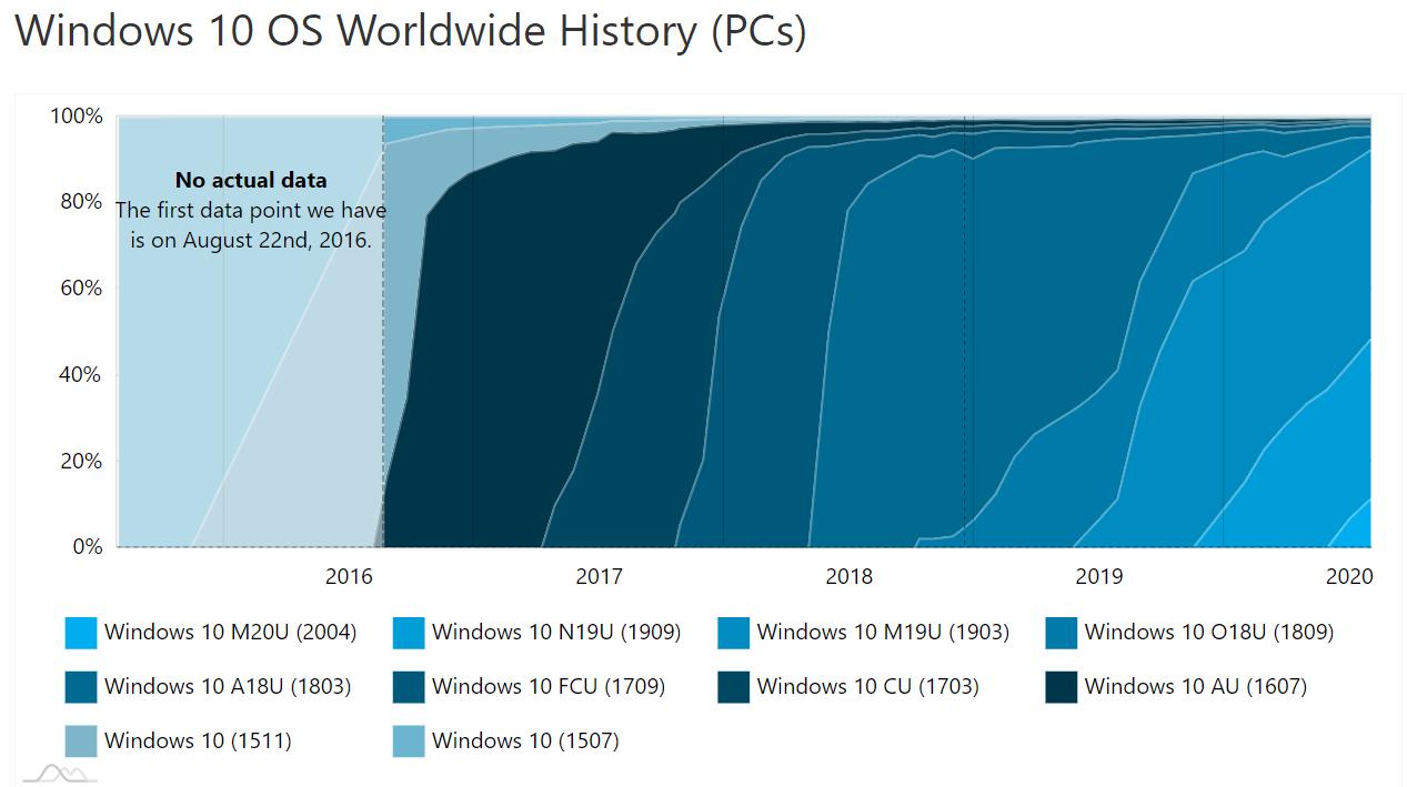 Win10 2020年5月更新版占据了超过11%的市场份额的照片 - 3