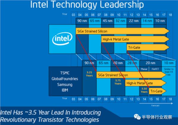 Intel真的输了?的照片 - 2