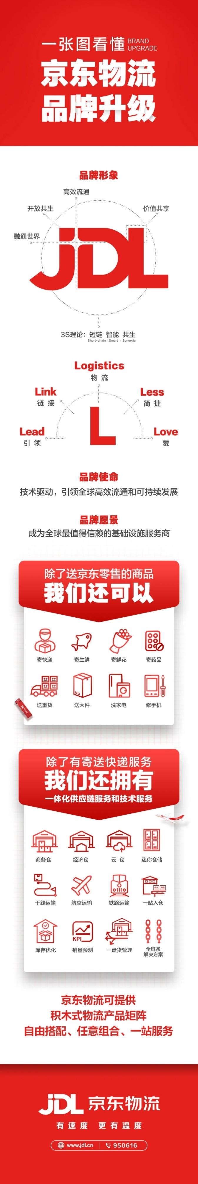 京东物流重大升级:全新Logo公布 以后更方便了的照片 - 2