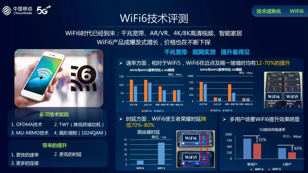中移动权威评测热门Wi-Fi 6路由器:华硕穿墙能力最佳的照片 - 1