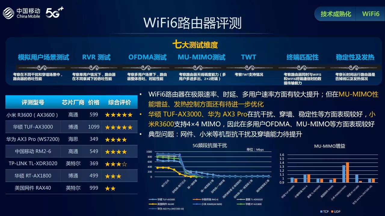 中移动权威评测热门Wi-Fi 6路由器:华硕穿墙能力最佳的照片 - 2