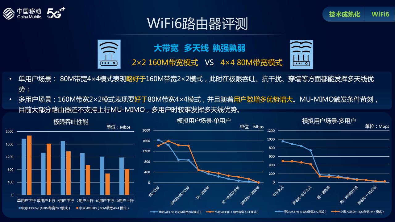 中移动权威评测热门Wi-Fi 6路由器:华硕穿墙能力最佳的照片 - 3