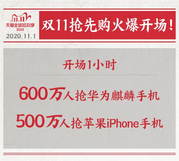 8秒破亿、600万人抢!华为麒麟绝版力压苹果iPhone 12的照片 - 2