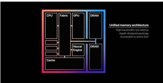 三大原因促使苹果与英特尔终结15年合作的照片 - 2