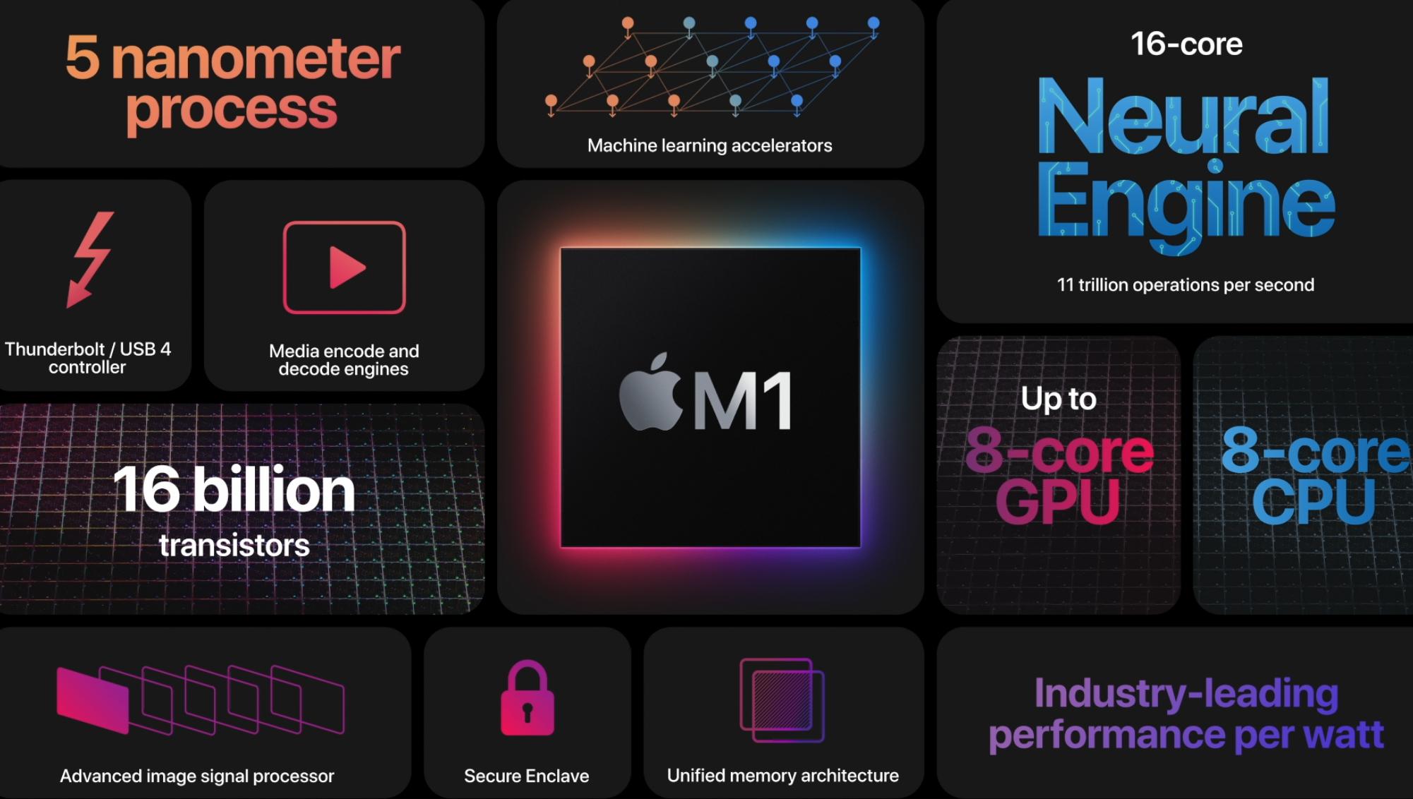 一文读懂苹果双11发布会:首款自研5nmPC芯片亮相的照片 - 1