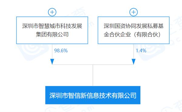华为正式出售荣耀给深圳智信新:背后股东结构公开的照片 - 3