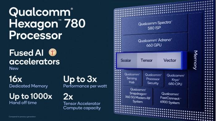 高通骁龙888 5G移动平台性能详解:能否发发发 这些是关键的照片 - 5