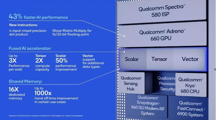 高通骁龙888 5G移动平台性能详解:能否发发发 这些是关键的照片 - 9