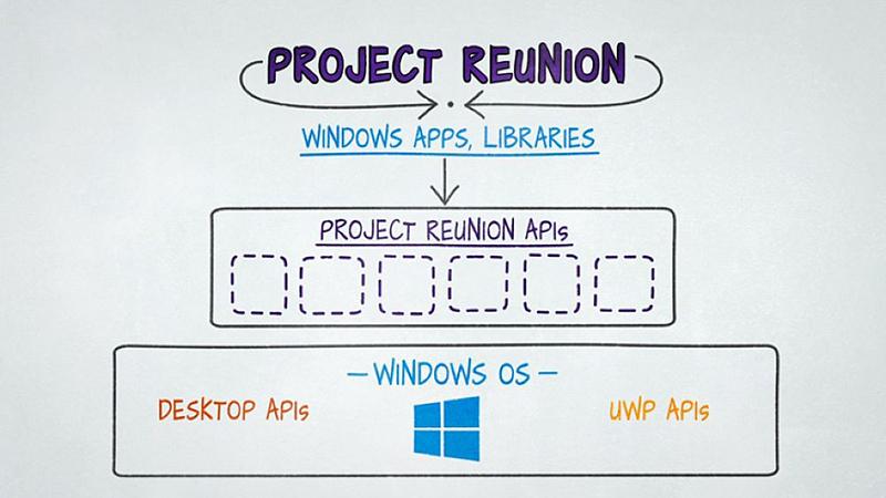 微软Reunion首个0.1.0预览版发布 整合统一Win32和UWP API的照片 - 1