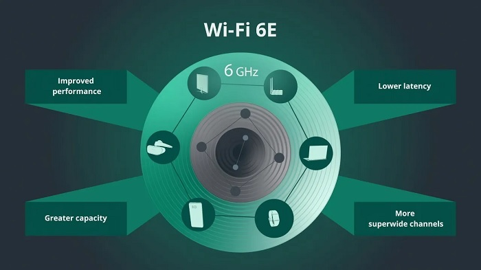 无线网络联盟:Wi-Fi 6E是二十年来最重大的一次升级的照片