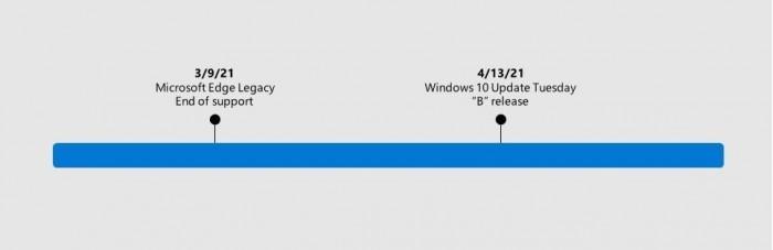 经典版Edge退场:Win10 Build 21313中已被新版替代的照片 - 2