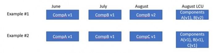 速度提升6倍 微软推荐更快安装Win10累积更新的方法的照片 - 2