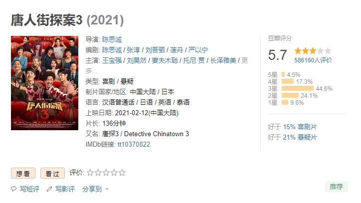 《唐探3》进入中国影史票房前五 口碑出现严重分化的照片 - 2