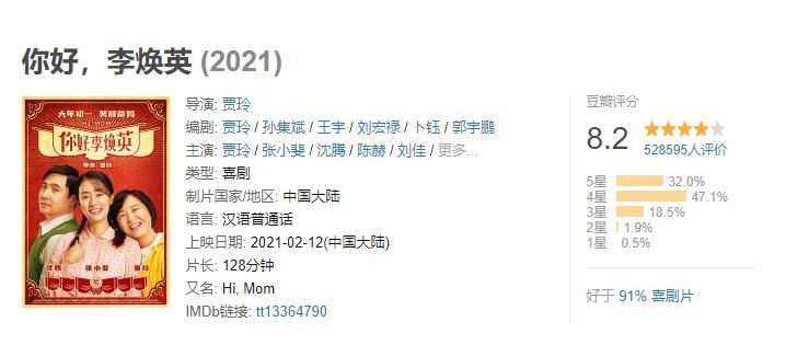 《唐探3》进入中国影史票房前五 口碑出现严重分化的照片 - 3