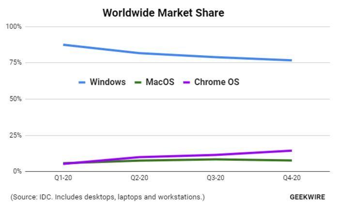 Chrome OS正蚕食Windows份额 macOS正缓步增长的照片 - 2