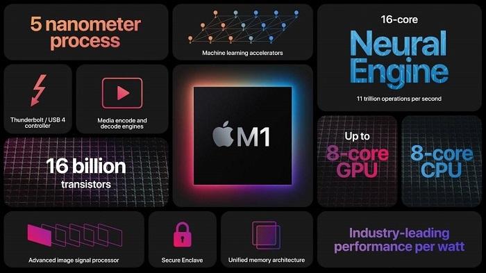 苹果分享M1 Mac芯片如何引入iPhone上的诸多安全技术的照片