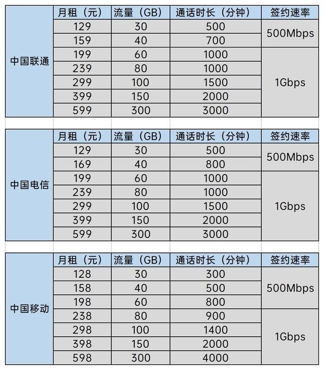 4G套餐同样可连5G网络:可速度只快了一点点的照片 - 3