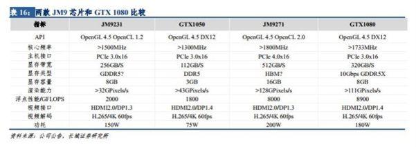 国产GPU能否用于比特币挖矿?景嘉微回应:目前不能的照片 - 2