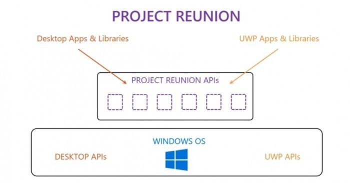 Win10可能会因为Project Reunion而发生重大变化的照片 - 2