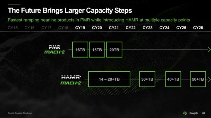 希捷:100TB硬盘将于2030年问世 多磁头臂结构将非常常见的照片 - 2