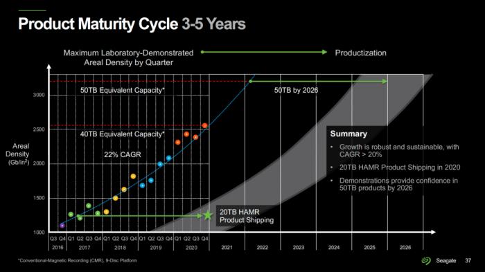 希捷:100TB硬盘将于2030年问世 多磁头臂结构将非常常见的照片 - 3