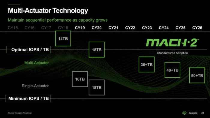 希捷:100TB硬盘将于2030年问世 多磁头臂结构将非常常见的照片 - 4