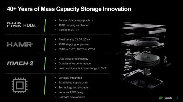 希捷:100TB硬盘将于2030年问世 多磁头臂结构将非常常见的照片 - 6