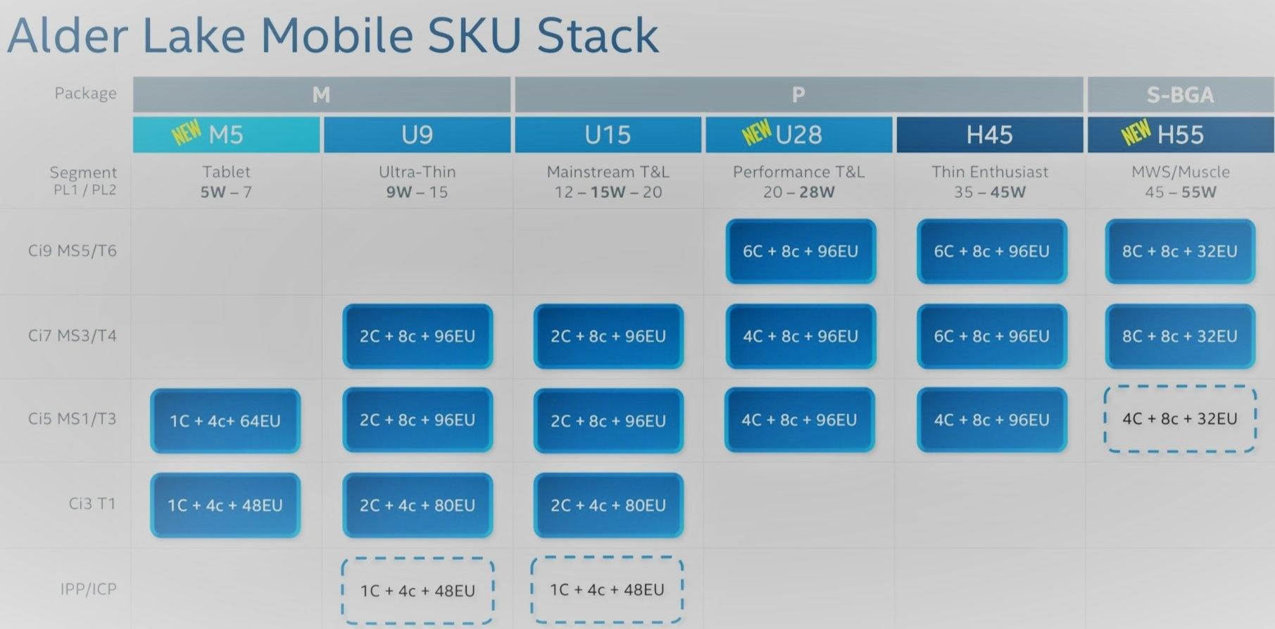 Intel 12代酷睿移动处理器曝光:5核5瓦起步、最高16核55瓦的照片 - 3