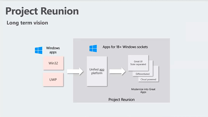 微软推出Project Reunion v0.5预览版 打通Win32/UWP应用开发的照片 - 1