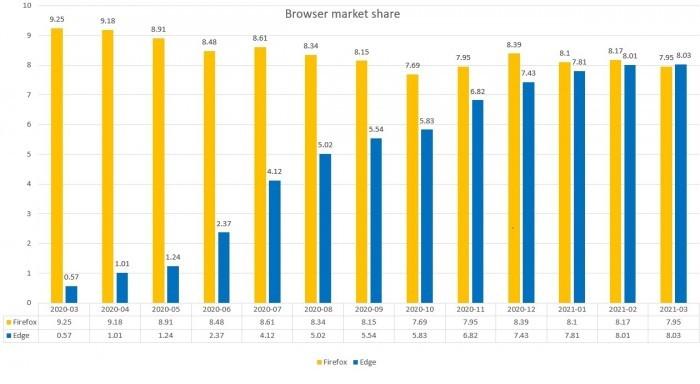 随着Microsoft Edge达到新高度 Firefox用户数量大幅下降的照片 - 2